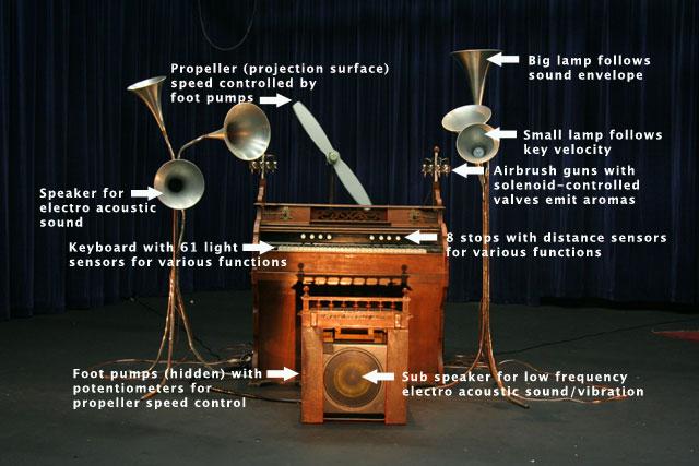 The Emotion Organ